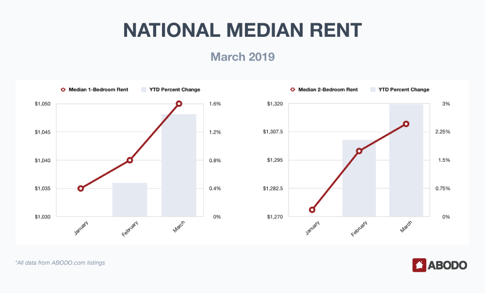 National Median Rent March 2019