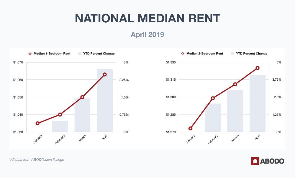 April 2019 Rent Report: The Nation's Most-Trusted Rent
