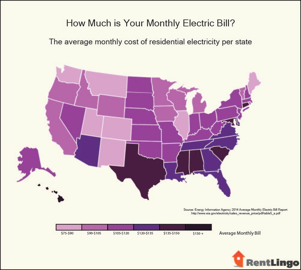 What Is Your Average Electric Bill