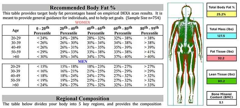 Body-Composition-Analysis-renue-health
