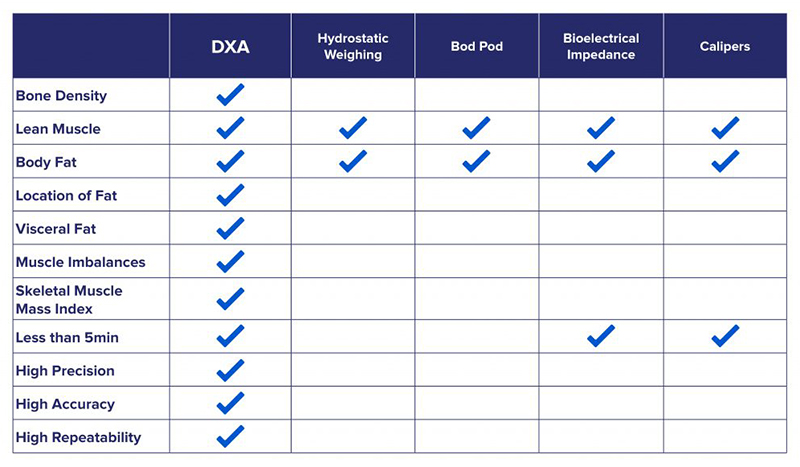dxa chart