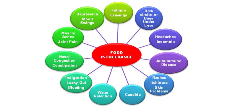 food-sensitivity-testing-renue-health