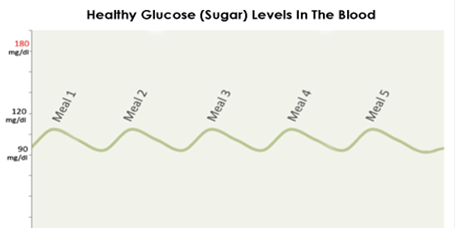 healthy_glucose_chart