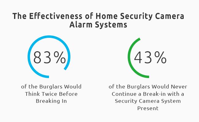 Security Camera System Statistics