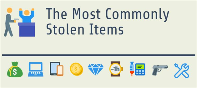 Most Stolen Items in Burglaries