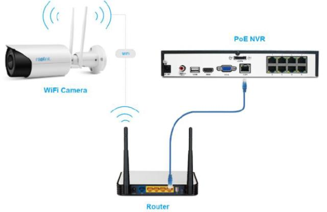 how to connect a dvr  u0026 nvr to the internet  u0026 set them up