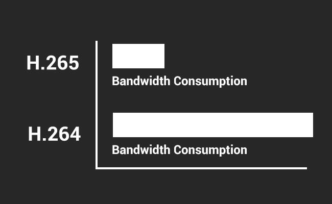 H.265 Cameras Bandwidth Usage