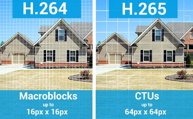 H.265 Cameras Image Quality
