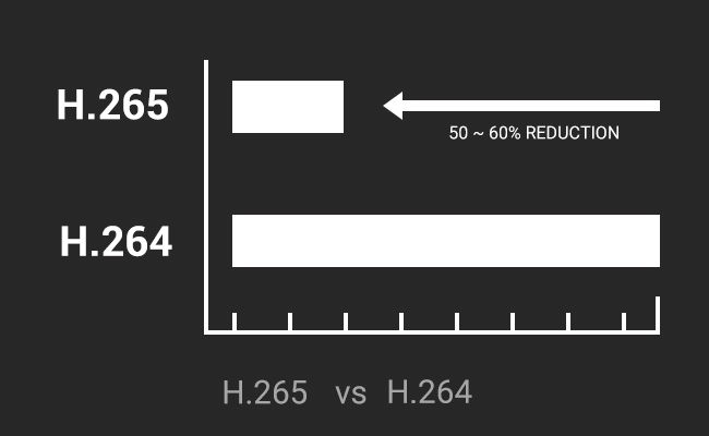 how to use h264 vs h265