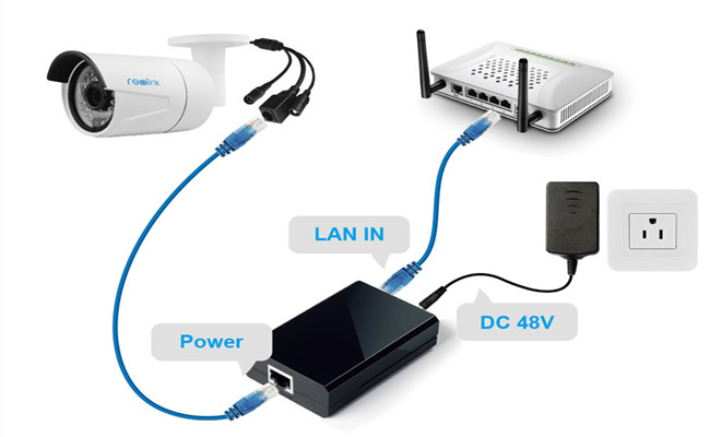 Buy PoE IP Cameras? Read This Guide First (Setup Diagram & Best ...