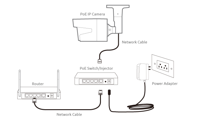 ip camera network setup steps (diagram, screenshots & video) & top home lighting wiring diagram poe ip camera network