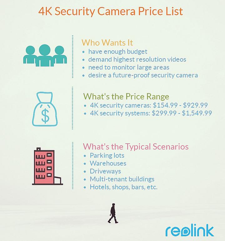 4K CCTV Camera Price