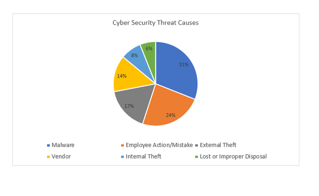 Cyber Security Threat Causes
