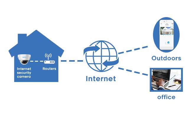 How Internet Security Cameras Work