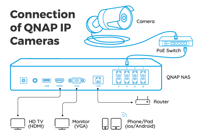 QNAP IP Camera Connection