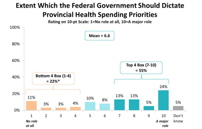 We asked: To what extent should the federal government dictate provincial health spending priorities? On a sliding scale from one to 10, with one meaning no role at all and 10 being a major role, New Brunswickers polled said they wanted Ottawa's guidance.
