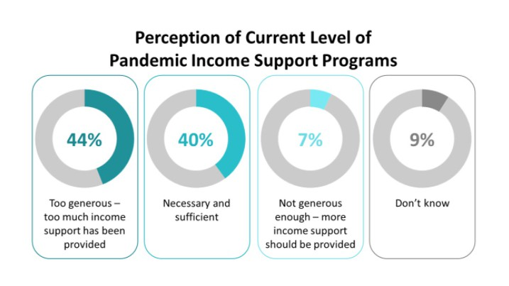 While four in 10 deem the current level of pandemic programs as necessary and sufficient, roughly the same number, just over four in 10 consider them too generous, with too much income support having been provided.