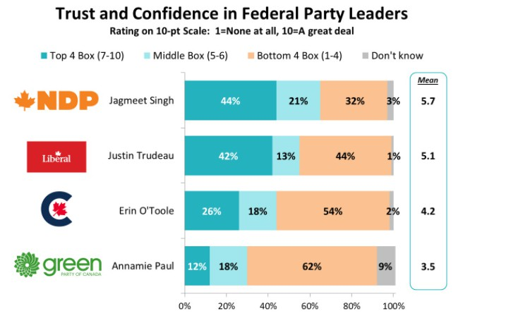 A new Brunswick News poll asks how much New Brunswickers trust each federal party leader.