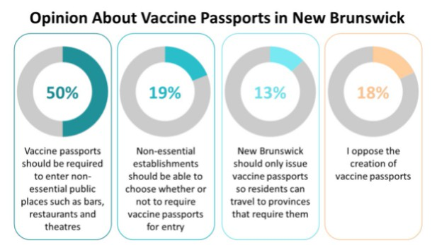 An overwhelming majority of New Brunswickers are in favour of vaccine passports, suggests a new poll exclusive to Brunswick News.