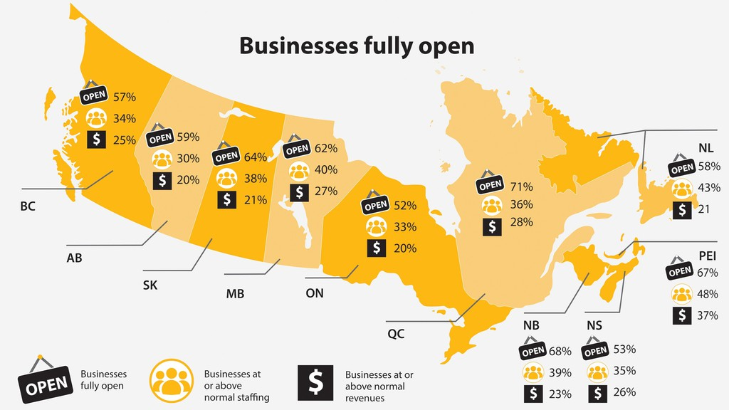 Premier Blaine Higgs is trumpeting new Canadian Federation of Independent Businesses data that show New Brunswick has among the highest percentage of reopened businesses in the country.
