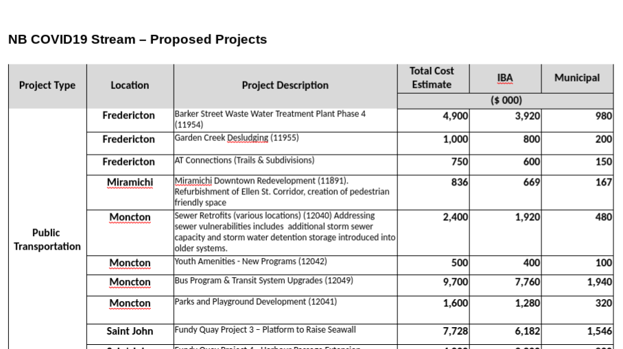 The Higgs government has submitted a $92-million wish list of infrastructure projects to the feds, while proposing to pay just $6.7 million of that price tag.