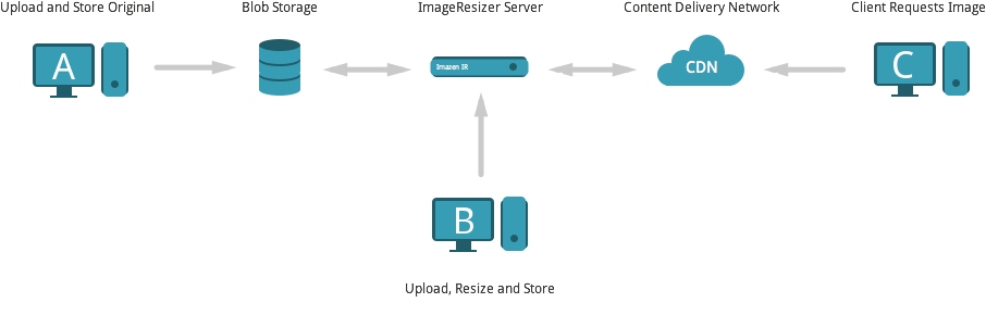 ImageResizer Cloud