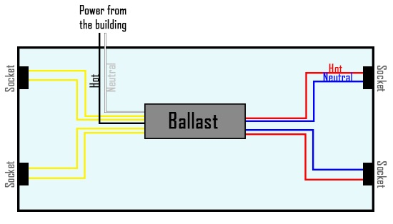 led tube guide 1000bulbs com Dual Fluorescent Light Ballast Wiring Diagram the light will only come on if the correct side is connected to the wired tombstone more detailed instruction can be found here