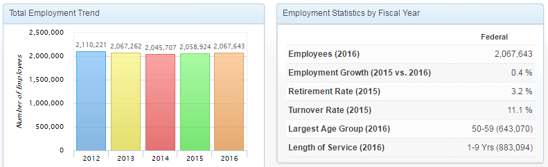Snapshot of Federal Civilian Employment