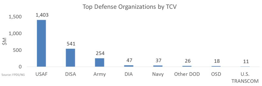 Fy 2017 Cloud Contracting Trends At The Department Of Defense