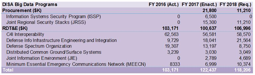 Market Analysis Article: Planned FY 2018 DISA Technology Investments