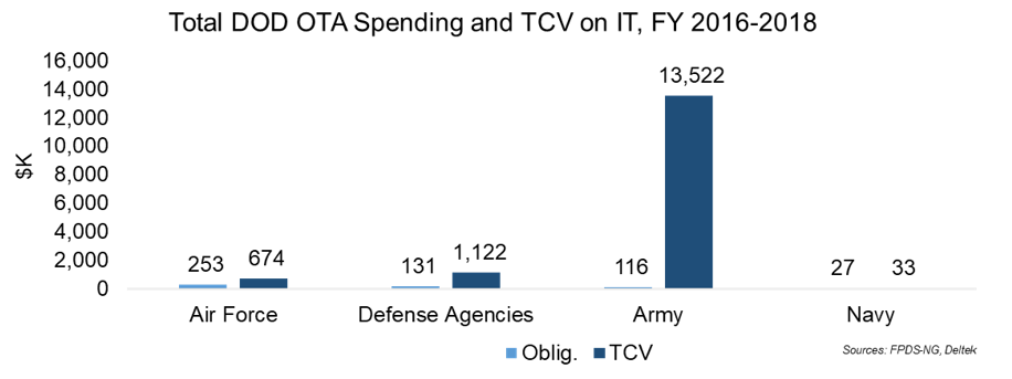 Market Analysis Article: DOD's Use of Other Transaction