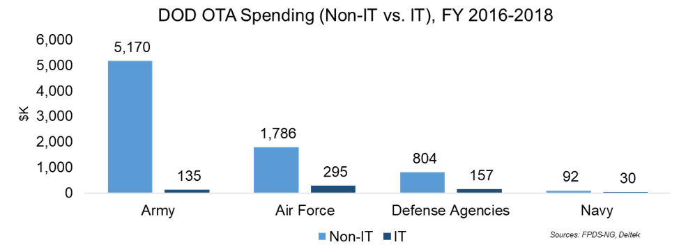 Market Analysis Article: Trends in DOD's Use of Other