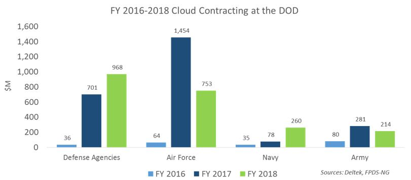 Market Analysis Article: Defense Sector Cloud Contracting in