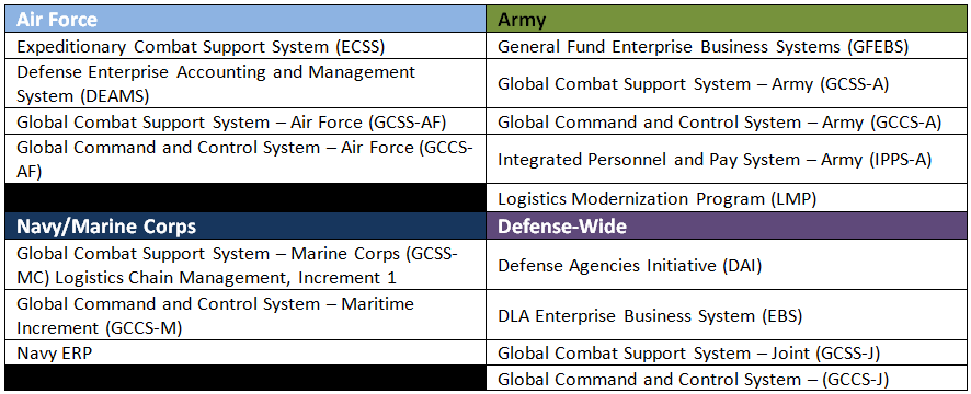 Spending Trends Dod Enterprise Resource Planning Systems Govwin Iq