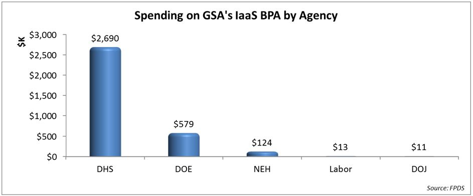 Lackluster Spending On Gsas Infrastructure As A Service Bpa Govwin Iq
