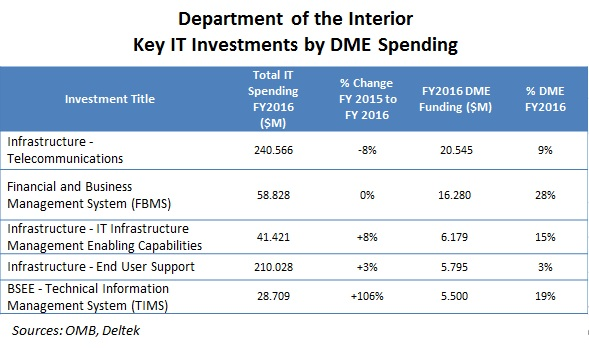 The Interior Departmentu0027s IT Budget Includes Planned Spending For Over 200  Investments In FY2016, Department Wide Investments Total 76% Of These Funds.