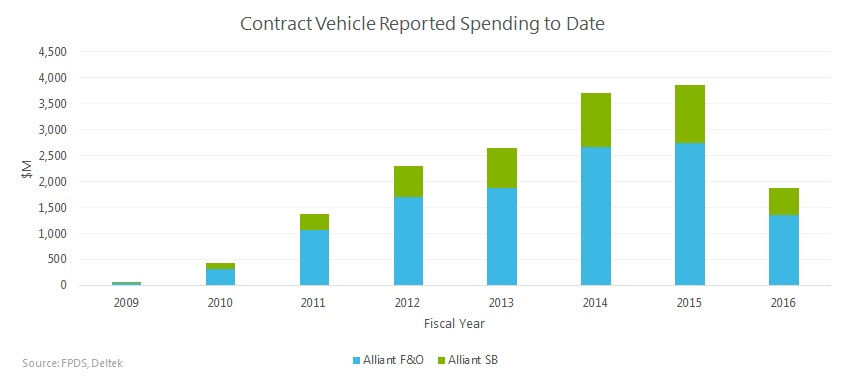Combined Levels Show A  Percent Increase From Fy  Driven By Increased Spending Through Alliant Sb
