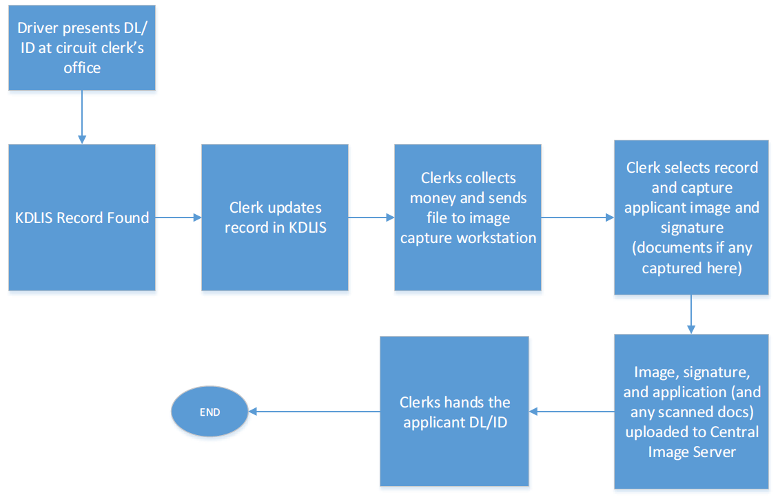 KY Drivers License Business Process Flow