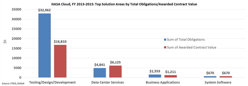 NASA Cloud Computing in Three Charts - GovWin IQ
