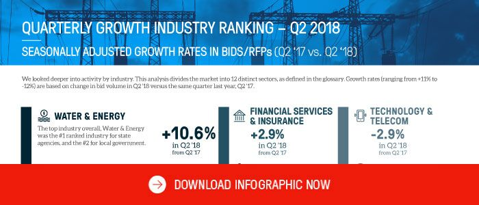 Promo Infographic Thumbnail - Q2 2018 State and Local Procurement Snapshot Industry Ranking