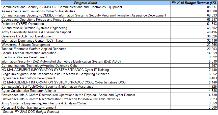 the fy 2019 budget amounts provided are from the army procurement and rdte budget requests so the related efforts may include new work that could be