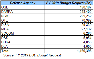 identifying the specific cyber spend in each individual program is a bit imprecise due to the ambiguous way that the army and the dod report budget request