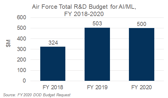 Market Analysis Article: FY 2020 Air Force Artificial