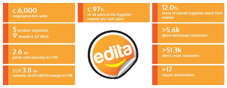 Company Profile- Edita IR