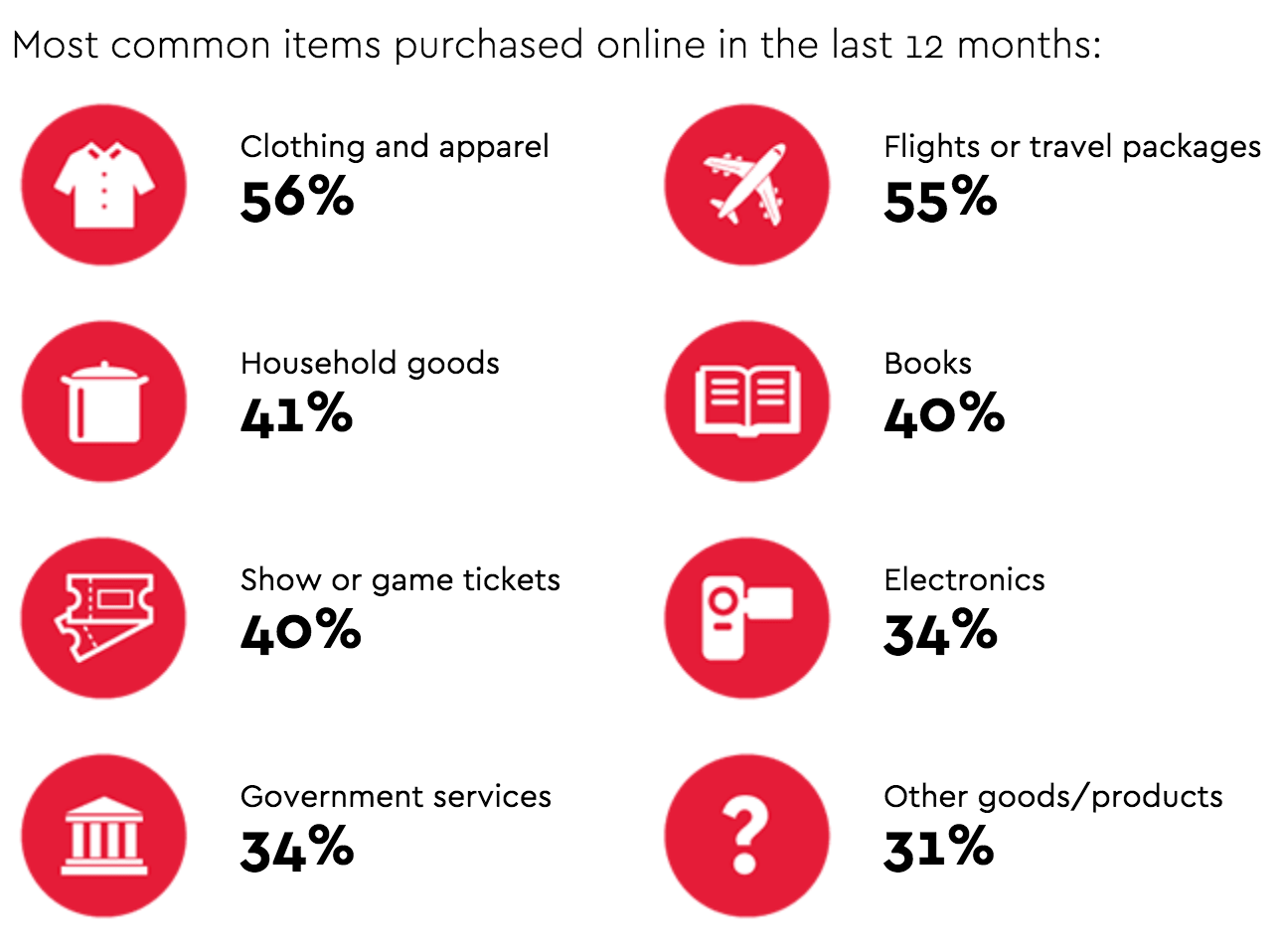 most-common-items-purchase-online-in-the-last-12-months-min