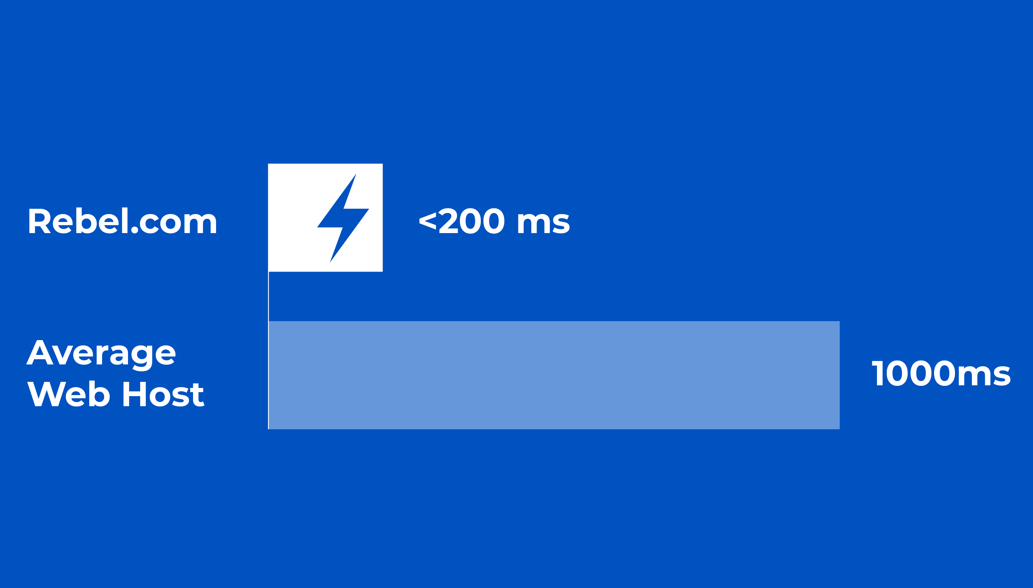 Average Rebel speed= under 200ms, Average of other web hosting=1000ms or more