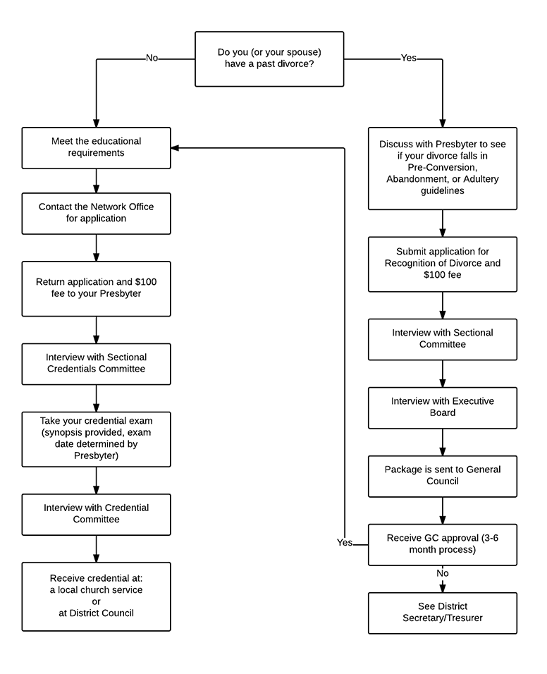 https://s3.amazonaws.com/resources.tnaog.org/images/static/CredentialApplicationFlowChart.png