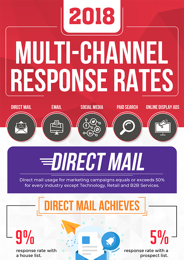 Check out the 2018 Multi Channel Response Rates