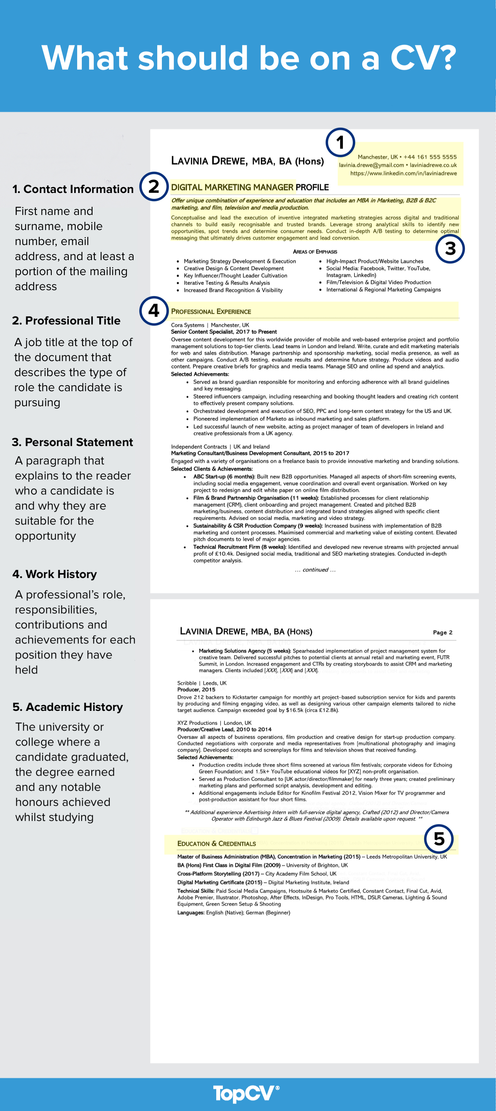 A CV for a mid level marketing manager with all of the essential components documented. Every CV should have contact information, a professional title, a personal statement, work history and academic history.