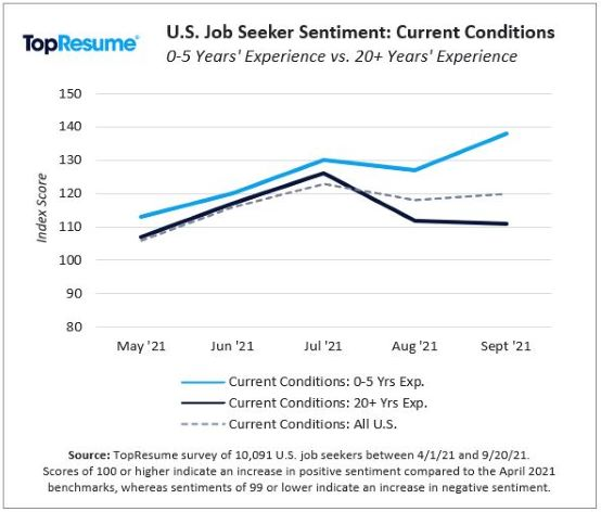 TopResume JS Sentiment Current Market Conditions by Yrs of Exp